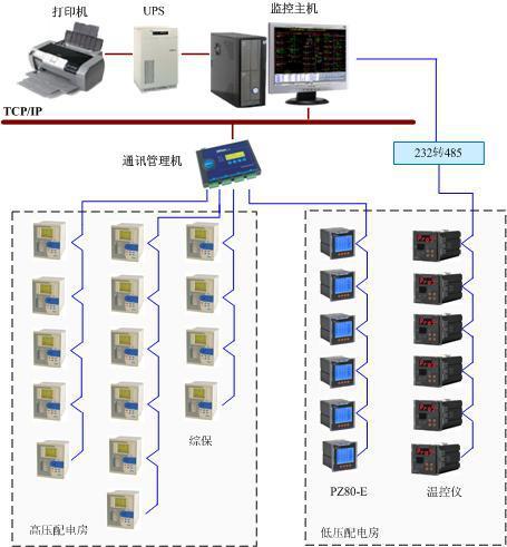 本系统采用分层分布式计算机网络结构即间隔层